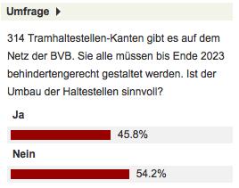 54,2% finden den Umbau der Tramhaltestellen sinnlos